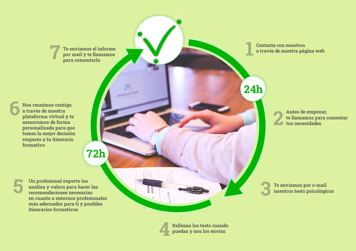 Cómo funciona Servei On-line